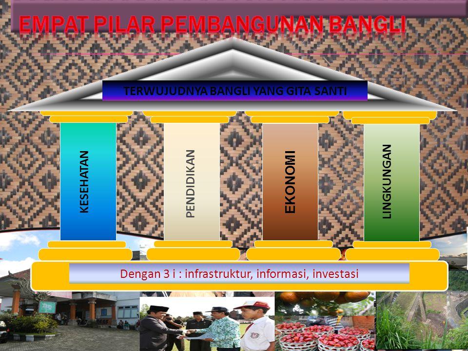 TERWUJUDNYA BANGLI YANG GITA SANTI Dengan 3 i : infrastruktur, informasi, investasi KESEHATAN LINGKUNGAN EKONOMI PENDIDIKAN