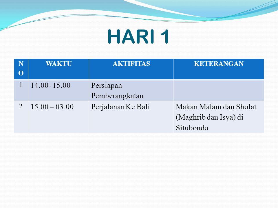 HARI 1 NONO WAKTUAKTIFITASKETERANGAN 1 14.00- 15.00 Persiapan Pemberangkatan 2 15.00 – 03.00Perjalanan Ke BaliMakan Malam dan Sholat (Maghrib dan Isya) di Situbondo