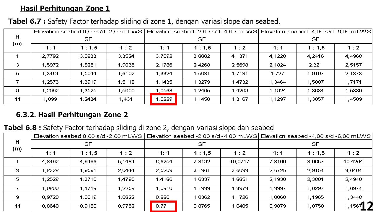 12 Hasil Perhitungan Zone 1 Tabel 6.7 : Safety Factor terhadap sliding di zone 1, dengan variasi slope dan seabed. 6.3.2. Hasil Perhitungan Zone 2 Tab
