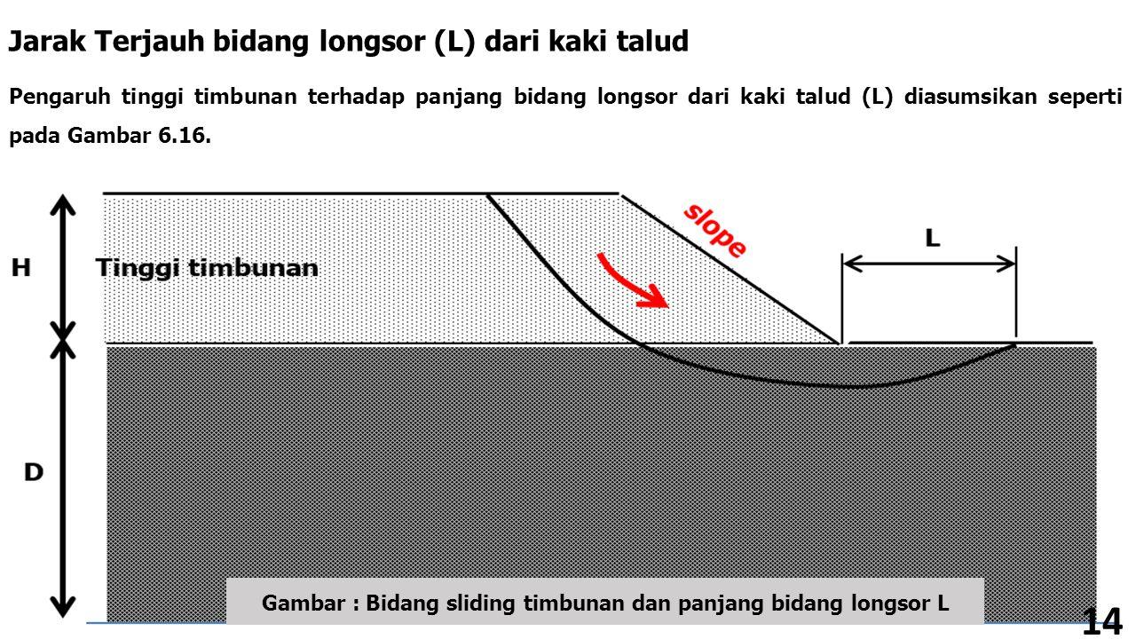 Jarak Terjauh bidang longsor (L) dari kaki talud Pengaruh tinggi timbunan terhadap panjang bidang longsor dari kaki talud (L) diasumsikan seperti pada