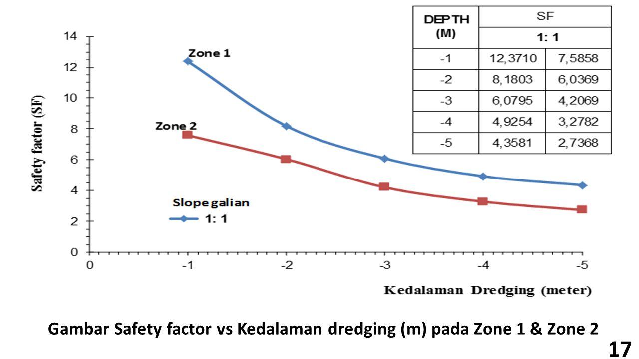 17 Gambar Safety factor vs Kedalaman dredging (m) pada Zone 1 & Zone 2