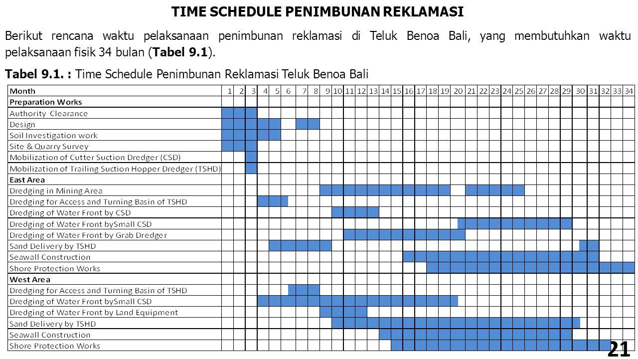 21 TIME SCHEDULE PENIMBUNAN REKLAMASI Berikut rencana waktu pelaksanaan penimbunan reklamasi di Teluk Benoa Bali, yang membutuhkan waktu pelaksanaan f