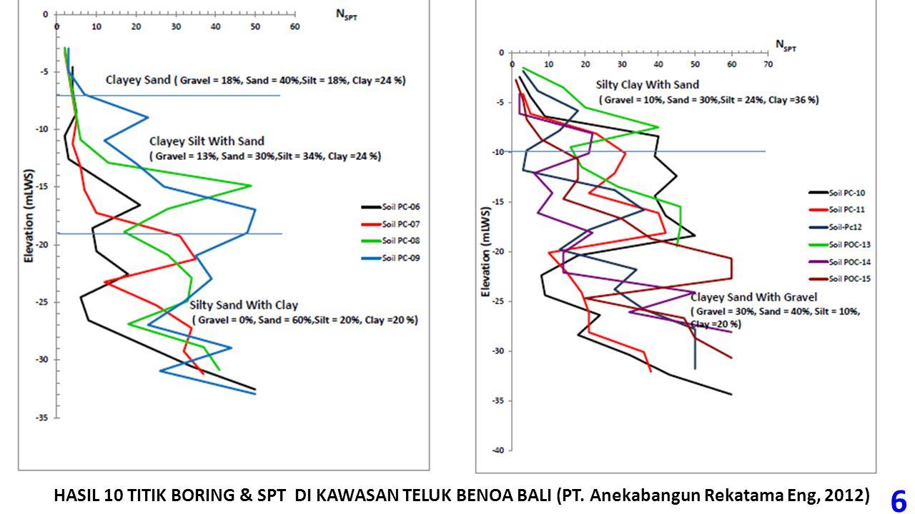 HASIL 10 TITIK BORING & SPT DI KAWASAN TELUK BENOA BALI (PT. Anekabangun Rekatama Eng, 2012) 6