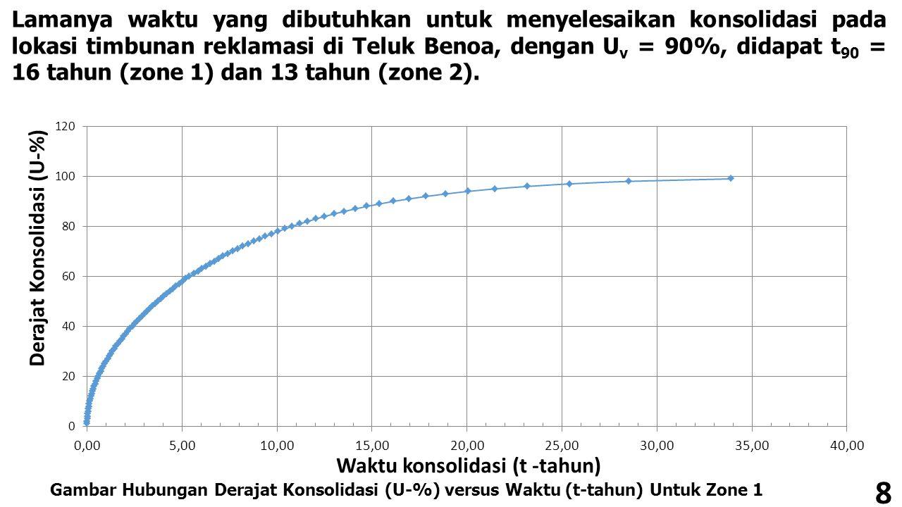8 Lamanya waktu yang dibutuhkan untuk menyelesaikan konsolidasi pada lokasi timbunan reklamasi di Teluk Benoa, dengan U v = 90%, didapat t 90 = 16 tah