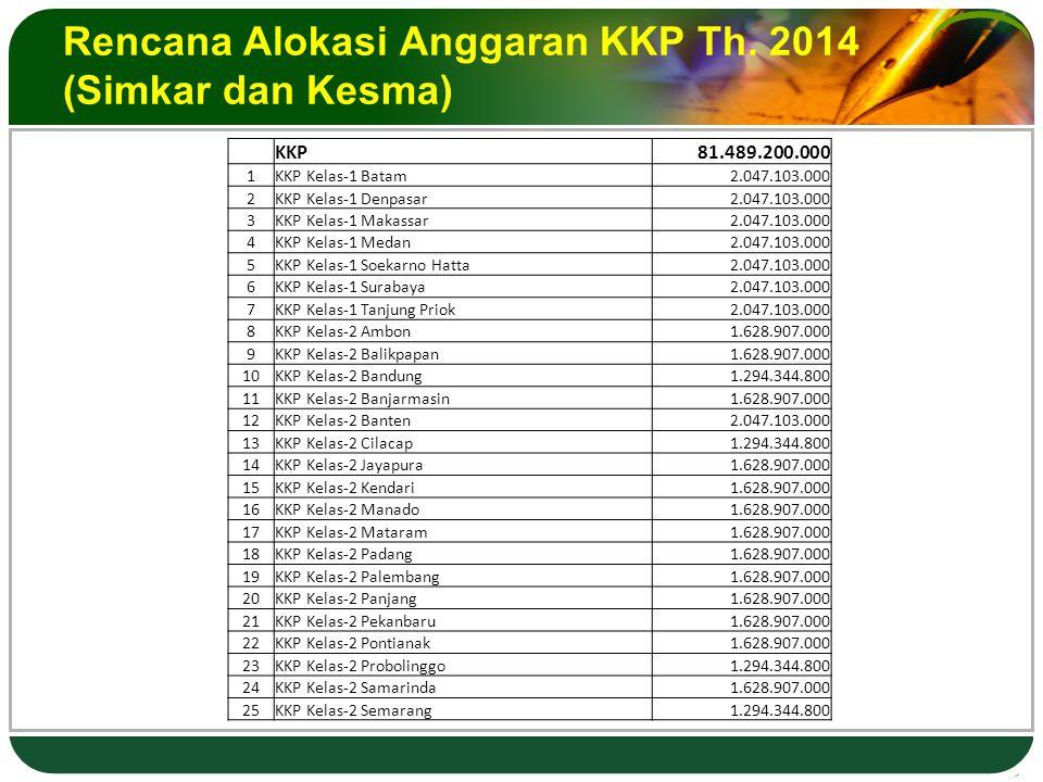 Rencana Alokasi Anggaran KKP Th.