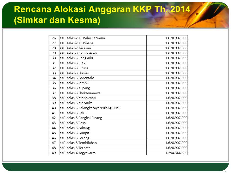 Rencana Alokasi Anggaran KKP Th. 2014 (Simkar dan Kesma) 26KKP Kelas-2 Tj.