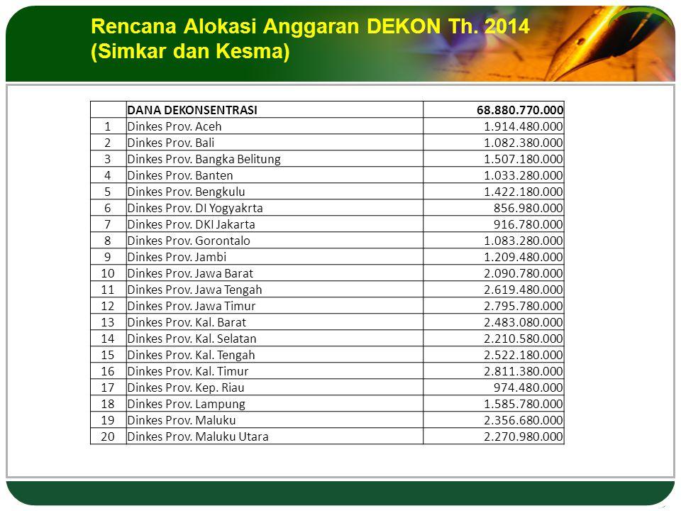 Rencana Alokasi Anggaran DEKON Th.