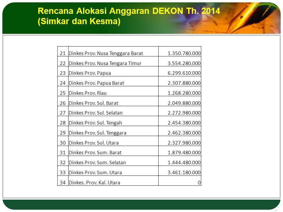 Rencana Alokasi Anggaran DEKON Th. 2014 (Simkar dan Kesma) 21Dinkes Prov.