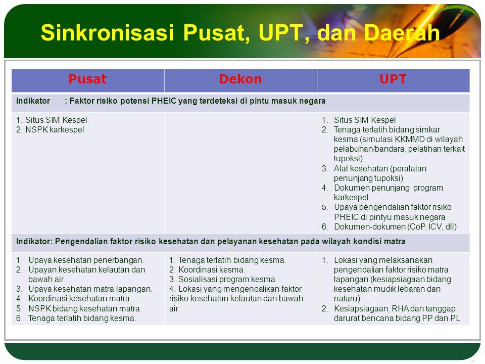Sinkronisasi Pusat, UPT, dan Daerah PusatDekonUPT Indikator : Faktor risiko potensi PHEIC yang terdeteksi di pintu masuk negara 1.