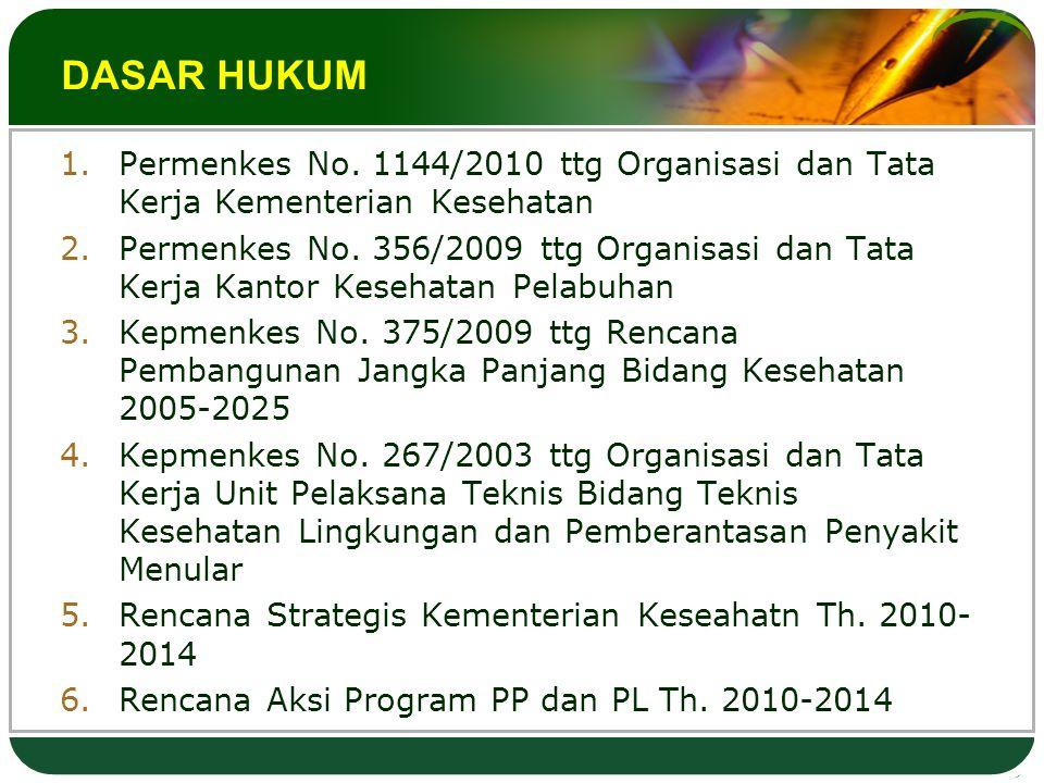 DASAR HUKUM 1.Permenkes No.