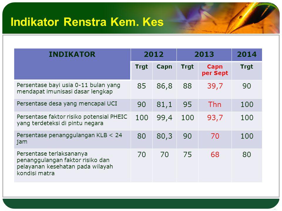 Indikator Renstra Kem.