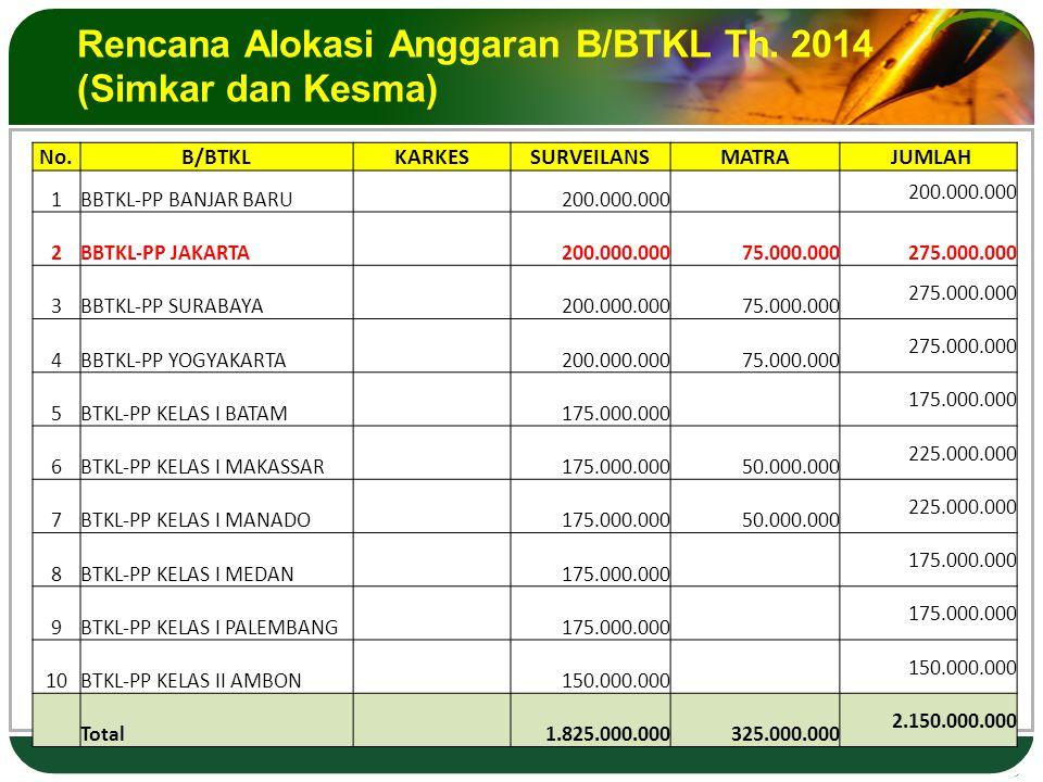 Rencana Alokasi Anggaran B/BTKL Th.