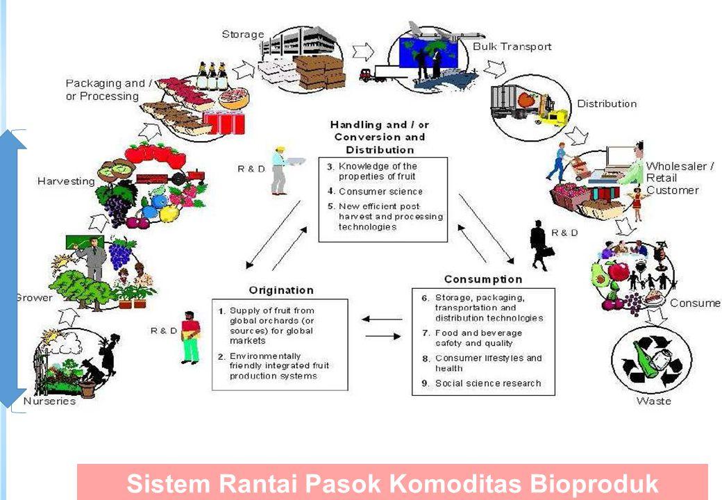 10 Sistem Rantai Pasok Komoditas Bioproduk