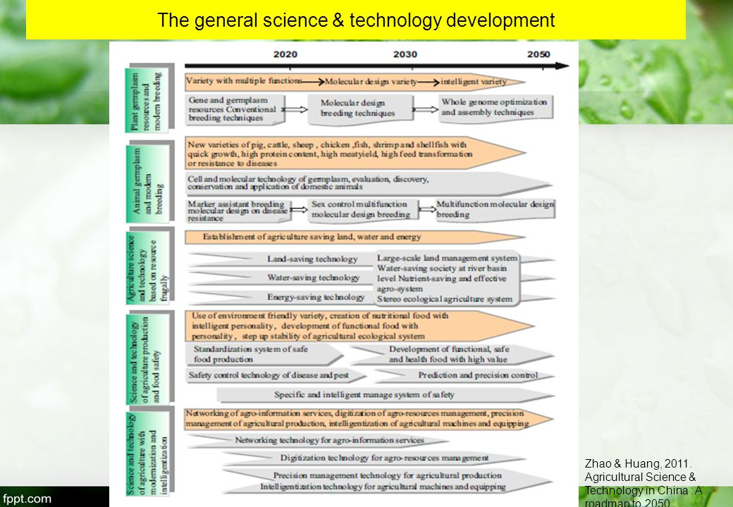 The general science & technology development Zhao & Huang, 2011.