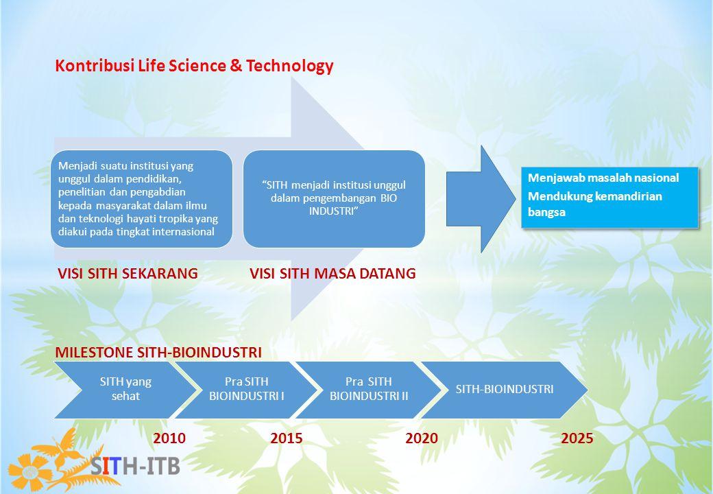 Menjadi suatu institusi yang unggul dalam pendidikan, penelitian dan pengabdian kepada masyarakat dalam ilmu dan teknologi hayati tropika yang diakui pada tingkat internasional SITH menjadi institusi unggul dalam pengembangan BIO INDUSTRI SITH yang sehat Pra SITH BIOINDUSTRI I Pra SITH BIOINDUSTRI II SITH-BIOINDUSTRI Kontribusi Life Science & Technology VISI SITH SEKARANGVISI SITH MASA DATANG MILESTONE SITH-BIOINDUSTRI 20102015 2020 2025 Menjawab masalah nasional Mendukung kemandirian bangsa Menjawab masalah nasional Mendukung kemandirian bangsa