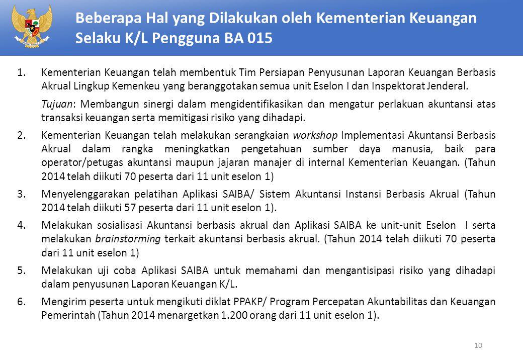 Beberapa Hal yang Dilakukan oleh Kementerian Keuangan Selaku K/L Pengguna BA 015 1.Kementerian Keuangan telah membentuk Tim Persiapan Penyusunan Lapor