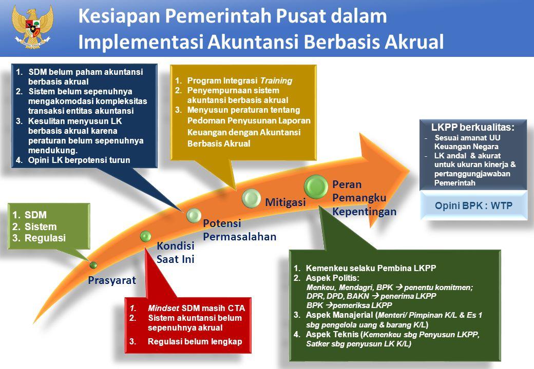 Kesiapan Pemerintah Pusat dalam Implementasi Akuntansi Berbasis Akrual 2 Prasyarat Kondisi Saat Ini Potensi Permasalahan Mitigasi Peran Pemangku Kepen