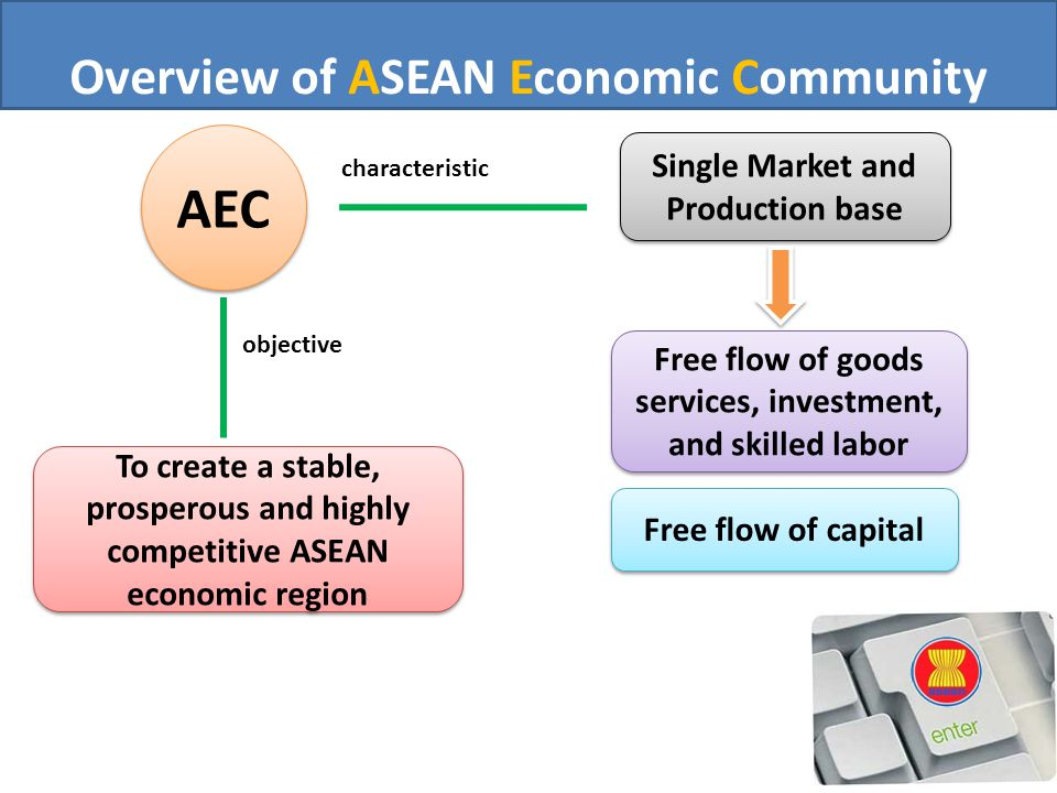 Farid wadjdi diolah dari berbagai sumber ppt download aec single market and production base characteristic objective free flow of goods services investment and skilled labor to create a stable prosperous and malvernweather Choice Image
