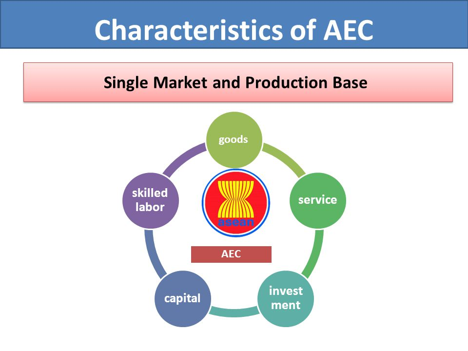 Single Market and Production Base AEC goods service invest ment capital skilled labor Characteristics of AEC