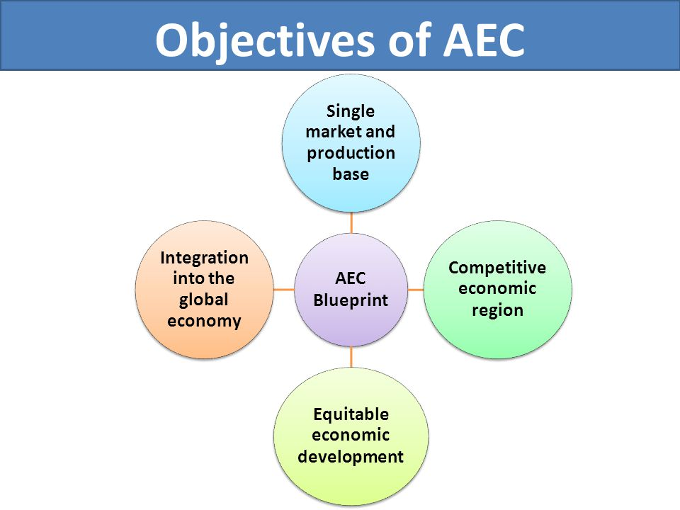 Objectives of AEC AEC Blueprint Single market and production base Competitive economic region Equitable economic development Integration into the glob