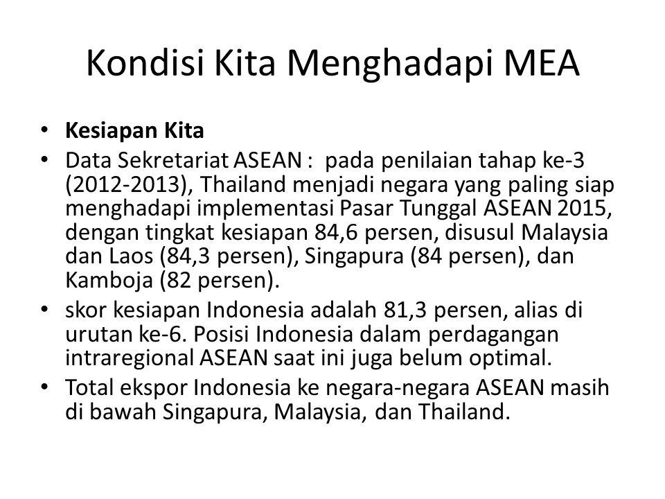 Kondisi Kita Menghadapi MEA Kesiapan Kita Data Sekretariat ASEAN : pada penilaian tahap ke-3 (2012-2013), Thailand menjadi negara yang paling siap menghadapi implementasi Pasar Tunggal ASEAN 2015, dengan tingkat kesiapan 84,6 persen, disusul Malaysia dan Laos (84,3 persen), Singapura (84 persen), dan Kamboja (82 persen).