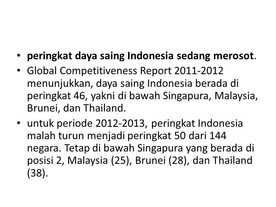 peringkat daya saing Indonesia sedang merosot. Global Competitiveness Report 2011-2012 menunjukkan, daya saing Indonesia berada di peringkat 46, yakni