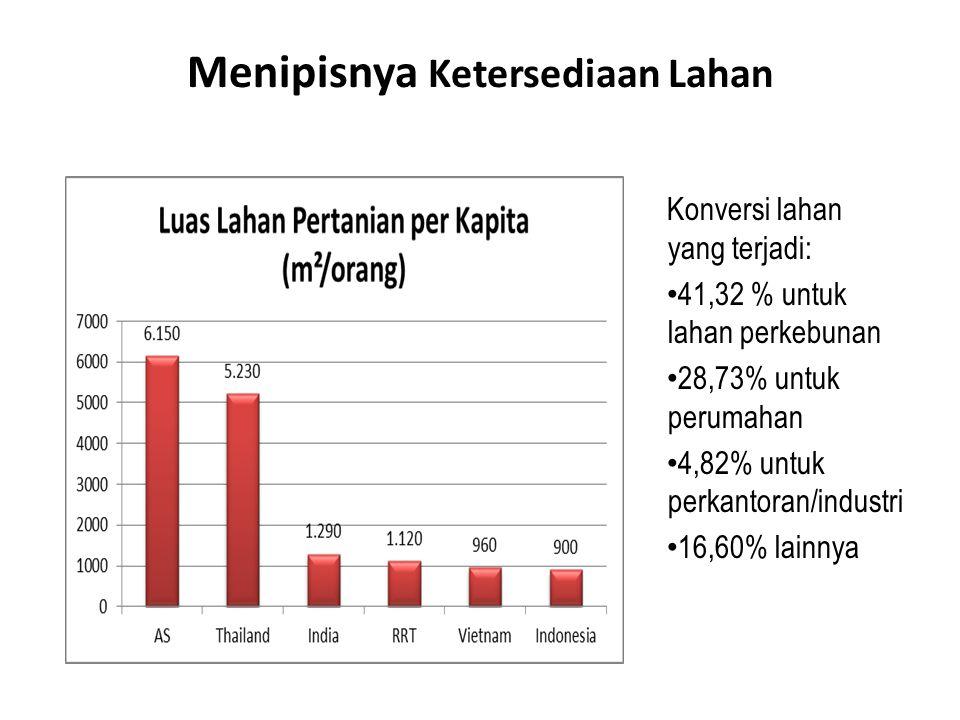 Konversi lahan yang terjadi: 41,32 % untuk lahan perkebunan 28,73% untuk perumahan 4,82% untuk perkantoran/industri 16,60% lainnya Menipisnya Ketersediaan Lahan