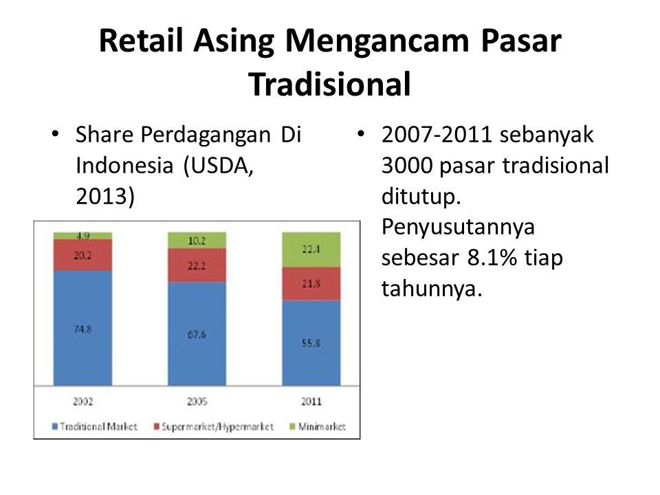 Retail Asing Mengancam Pasar Tradisional Share Perdagangan Di Indonesia (USDA, 2013) 2007-2011 sebanyak 3000 pasar tradisional ditutup. Penyusutannya