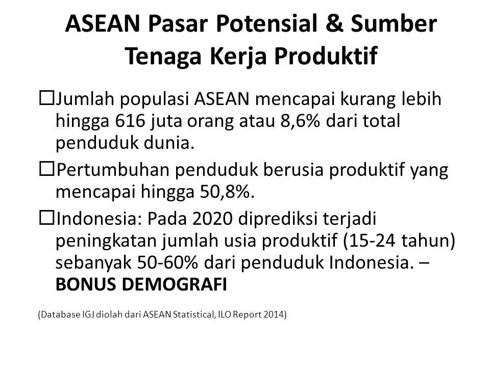 ASEAN Pasar Potensial & Sumber Tenaga Kerja Produktif  Jumlah populasi ASEAN mencapai kurang lebih hingga 616 juta orang atau 8,6% dari total pendudu