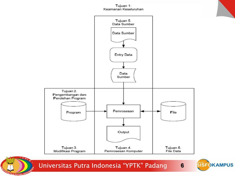 Konsep audit SI/TI (1)17