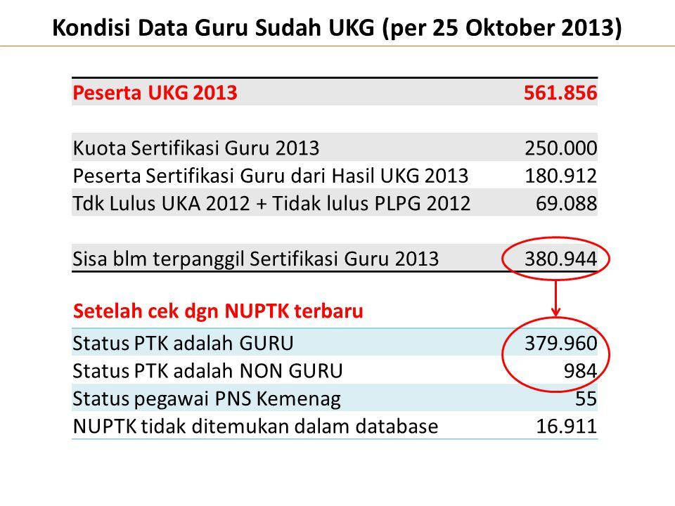 Kondisi Data Guru Sudah UKG (per 25 Oktober 2013) Peserta UKG 2013 561.856 Kuota Sertifikasi Guru 2013 250.000 Peserta Sertifikasi Guru dari Hasil UKG