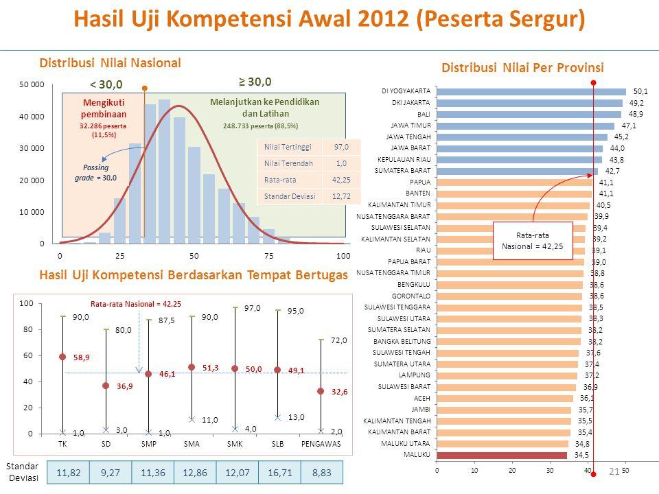 21 Hasil Uji Kompetensi Awal 2012 (Peserta Sergur) Rata-rata Nasional = 42,25 Nilai Tertinggi97,0 Nilai Terendah1,0 Rata-rata42,25 Standar Deviasi12,7