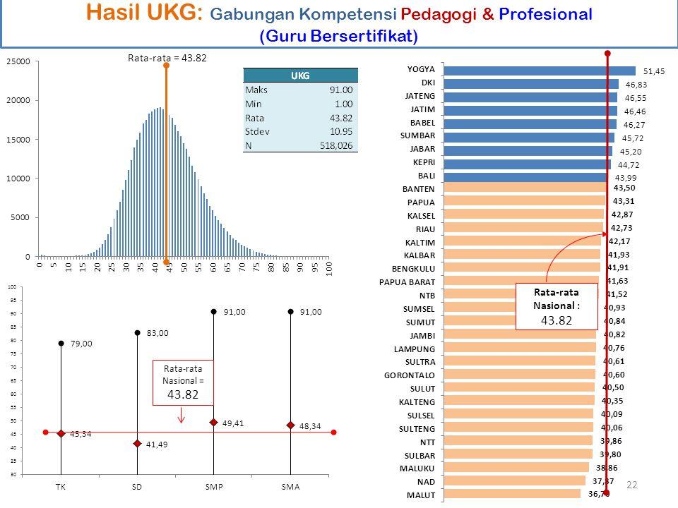 Hasil UKG: Gabungan Kompetensi Pedagogi & Profesional (Guru Bersertifikat) Rata-rata Nasional : 43.82 Rata-rata = 43.82 Rata-rata Nasional = 43.82 22