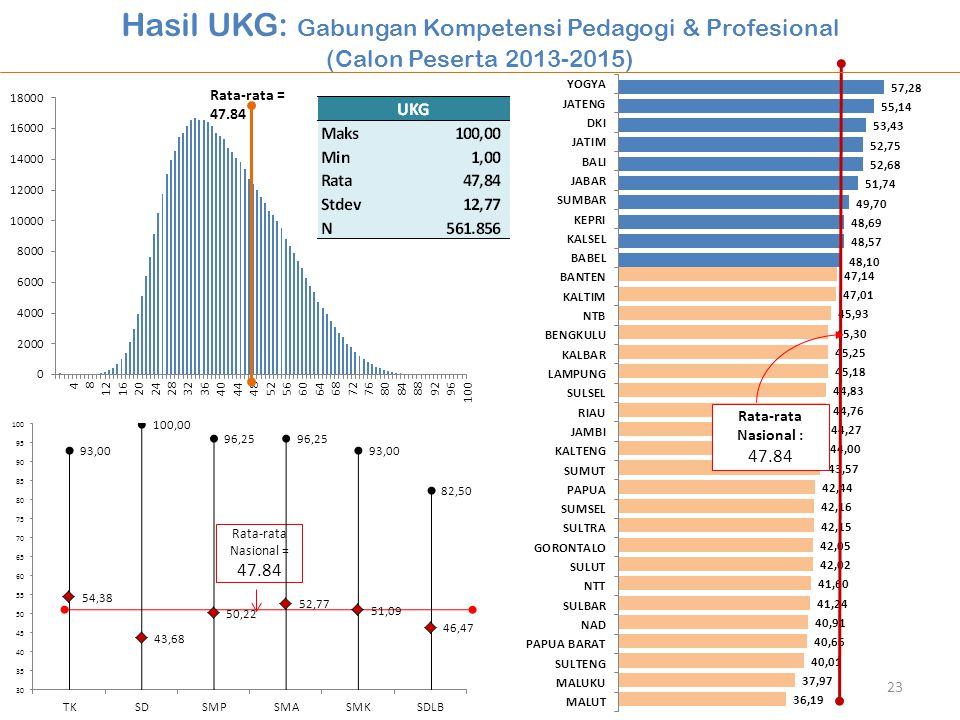 Hasil UKG: Gabungan Kompetensi Pedagogi & Profesional (Calon Peserta 2013-2015) Rata-rata Nasional : 47.84 Rata-rata = 47.84 Rata-rata Nasional = 47.84 23