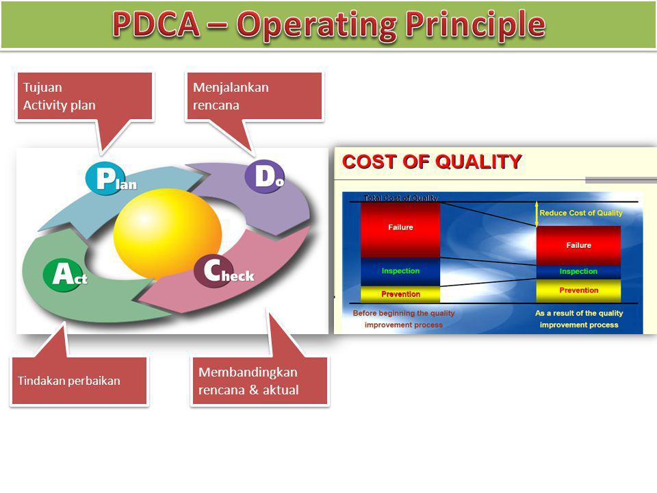 Tujuan Activity plan Tujuan Activity plan Menjalankan rencana Membandingkan rencana & aktual Tindakan perbaikan