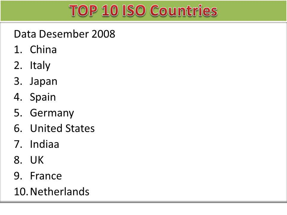 Data Desember 2008 1.China 2.Italy 3.Japan 4.Spain 5.Germany 6.United States 7.Indiaa 8.UK 9.France 10.Netherlands