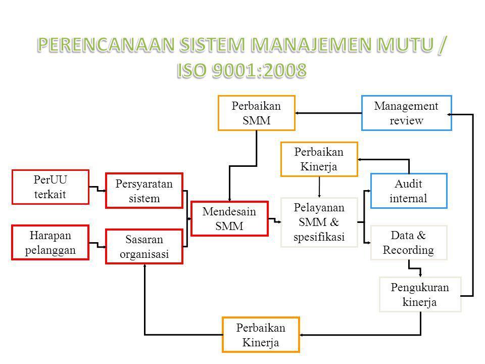 Perbaikan SMM Management review Perbaikan Kinerja Persyaratan sistem PerUU terkait Harapan pelanggan Sasaran organisasi Pelayanan SMM & spesifikasi Mendesain SMM Audit internal Pengukuran kinerja Data & Recording