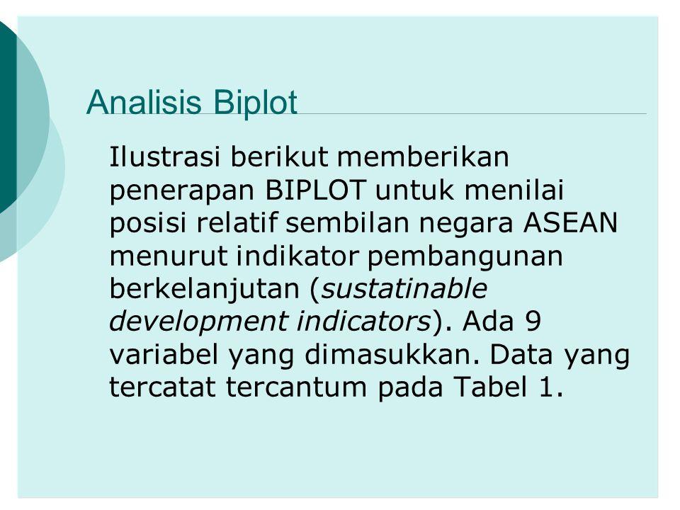 Analisis Biplot Ilustrasi berikut memberikan penerapan BIPLOT untuk menilai posisi relatif sembilan negara ASEAN menurut indikator pembangunan berkela