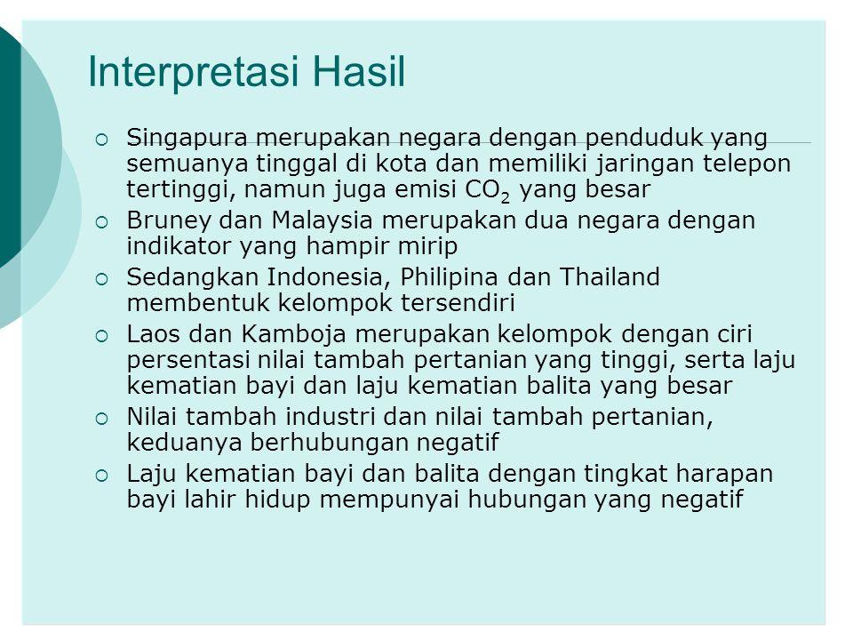 Interpretasi Hasil  Singapura merupakan negara dengan penduduk yang semuanya tinggal di kota dan memiliki jaringan telepon tertinggi, namun juga emis