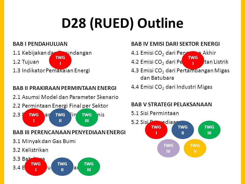 D28 (RUED) Outline BAB I PENDAHULUAN 1.1 Kebijakan dan Perundangan 1.2 Tujuan 1.3 Indikator Pemakaian Energi BAB II PRAKIRAAN PERMINTAAN ENERGI 2.1 Asumsi Model dan Parameter Skenario 2.2 Permintaan Energi Final per Sektor 2.3 Permintaan Energi Final per Jenis BAB III PERENCANAAN PENYEDIAAN ENERGI 3.1 Minyak dan Gas Bumi 3.2 Kelistrikan 3.3 Batubara 3.4 Energi Baru dan Terbarukan BAB IV EMISI DARI SEKTOR ENERGI 4.1 Emisi CO 2 dari Pengguna Akhir 4.2 Emisi CO 2 dari Pembangkitan Listrik 4.3 Emisi CO 2 dari Pertambangan Migas dan Batubara 4.4 Emisi CO 2 dari Industri Migas BAB V STRATEGI PELAKSANAAN 5.1 Sisi Permintaan 5.2 Sisi Penyediaan TWG I TWG II TWG III TWG I TWG II TWG III TWG I TWG II TWG III TWG IV TWG V