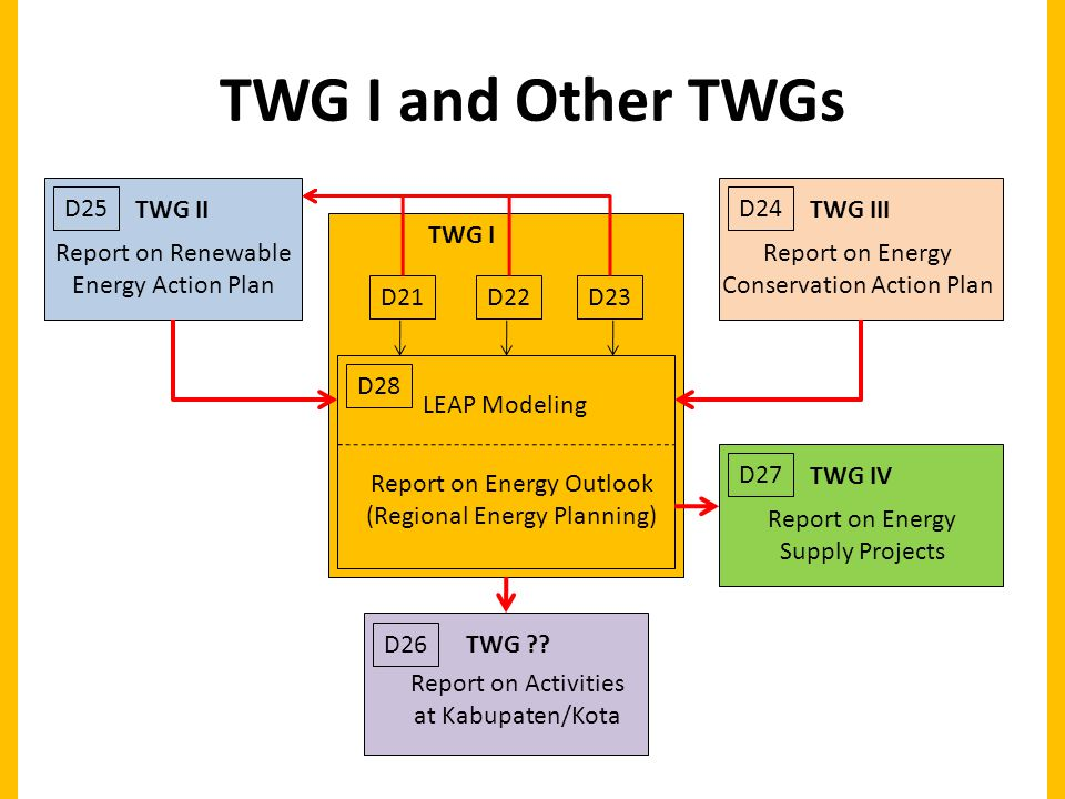 TWG I and Other TWGs LEAP Modeling Report on Energy Outlook (Regional Energy Planning) D28 D21D22D23 TWG I TWG II Report on Renewable Energy Action Plan D25 TWG III Report on Energy Conservation Action Plan D24 TWG IV Report on Energy Supply Projects D27 D26 Report on Activities at Kabupaten/Kota TWG