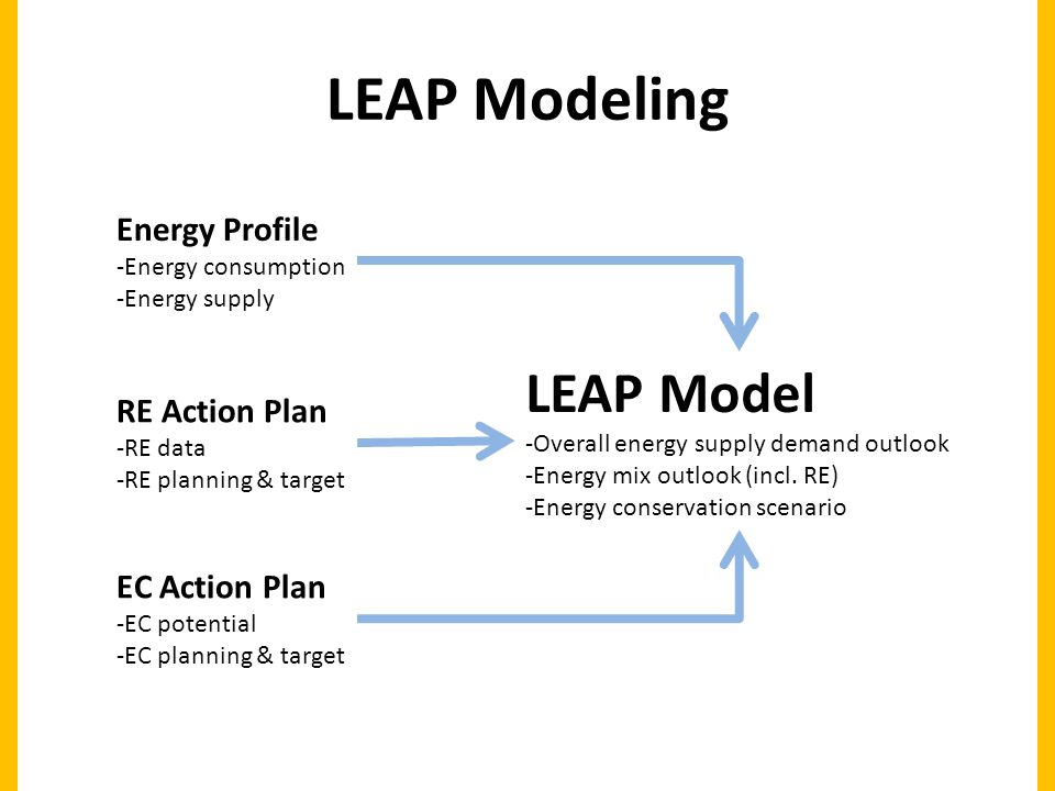 LEAP Modeling LEAP Model -Overall energy supply demand outlook -Energy mix outlook (incl.