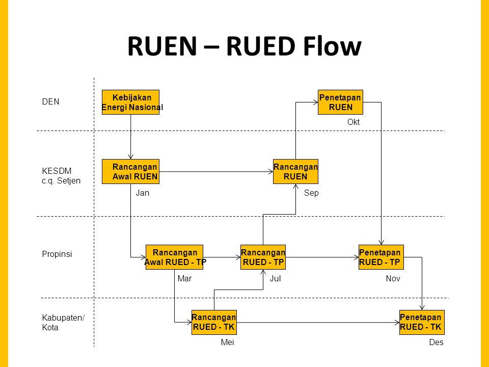 RUEN – RUED Flow DEN KESDM c.q.