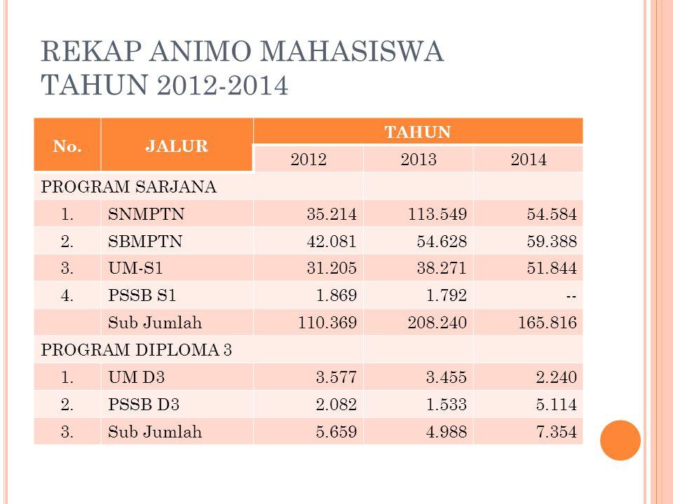 REKAP ANIMO MAHASISWA TAHUN 2012-2014 No.JALUR TAHUN 201220132014 PROGRAM SARJANA 1.SNMPTN35.214113.54954.584 2.SBMPTN42.08154.62859.388 3.UM-S131.205