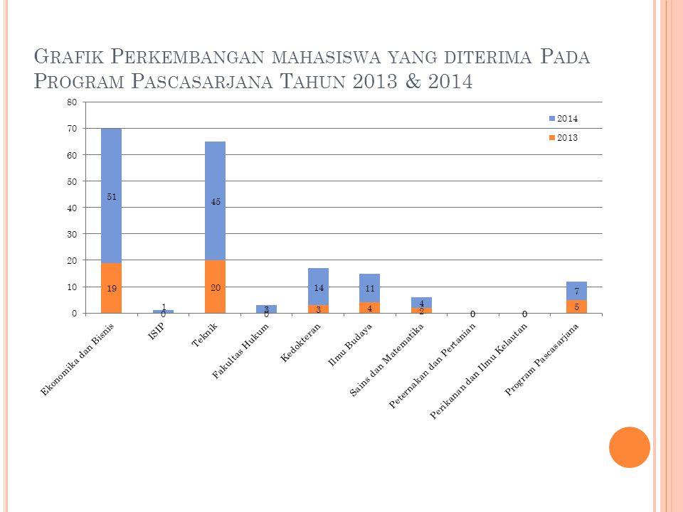 G RAFIK P ERKEMBANGAN MAHASISWA YANG DITERIMA P ADA P ROGRAM P ASCASARJANA T AHUN 2013 & 2014