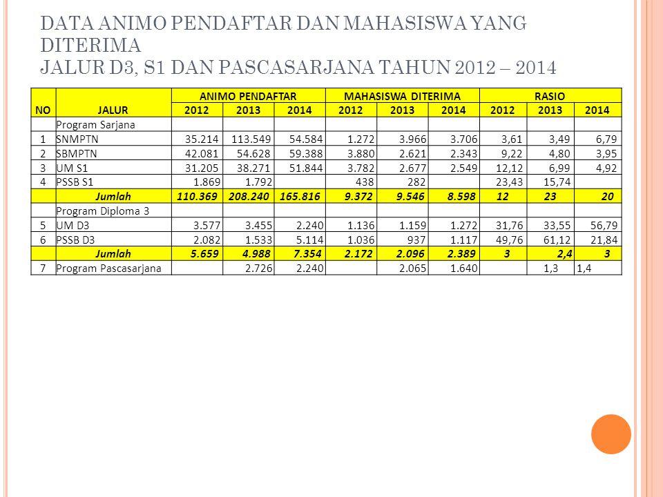 DATA ANIMO PENDAFTAR DAN MAHASISWA YANG DITERIMA JALUR D3, S1 DAN PASCASARJANA TAHUN 2012 – 2014 NOJALUR ANIMO PENDAFTARMAHASISWA DITERIMARASIO 201220