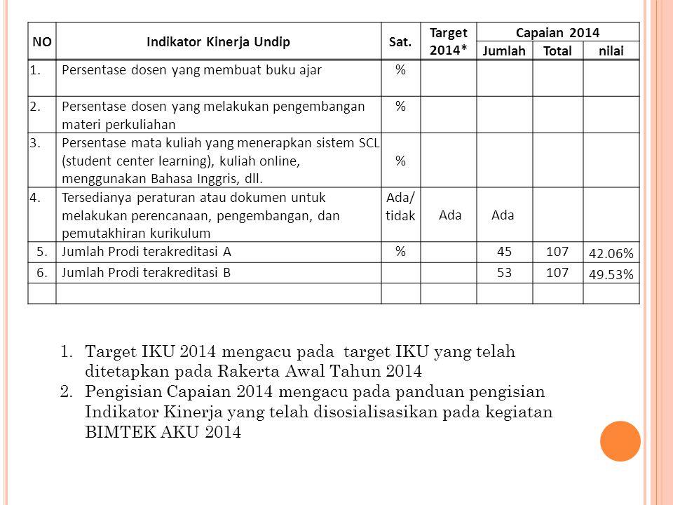 NOIndikator Kinerja UndipSat. Target 2014* Capaian 2014 JumlahTotalnilai 1. Persentase dosen yang membuat buku ajar% 2. Persentase dosen yang melakuka