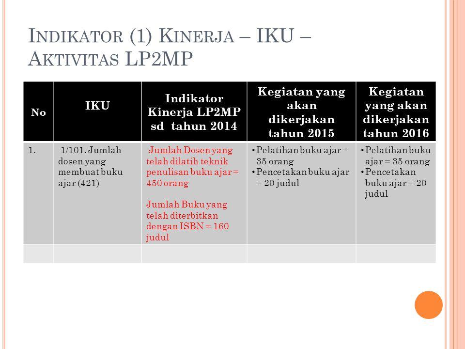 I NDIKATOR (1) K INERJA – IKU – A KTIVITAS LP2MP No IKU Indikator Kinerja LP2MP sd tahun 2014 Kegiatan yang akan dikerjakan tahun 2015 Kegiatan yang akan dikerjakan tahun 2016 2.2.