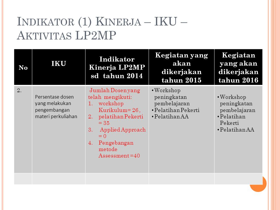 I NDIKATOR (1) K INERJA – IKU – A KTIVITAS LP2MP No IKU Indikator Kinerja LP2MP sd tahun 2014 Kegiatan yang akan dikerjakan tahun 2015 Kegiatan yang akan dikerjakan tahun 2016 3.3.