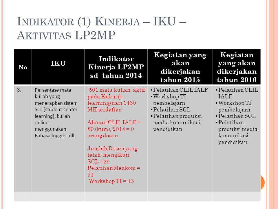 I NDIKATOR (2) K INERJA – IKU – A KTIVITAS LP2MP No IKU Indikator Kinerja LP2MP 2014 Kegiatan yang akan dikerjakan tahun 2015 Kegiatan yang akan dikerjakan tahun 2016 4.4.